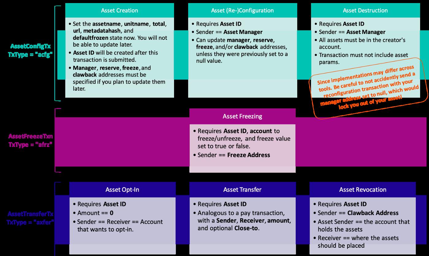 Asset Diagram